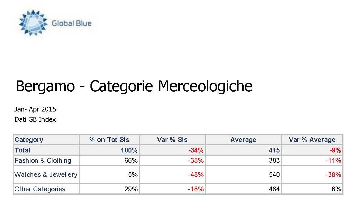 dati categorie merceologiche_Pagina_1