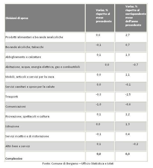 tabella prezzi Bergamo febbraio 2016