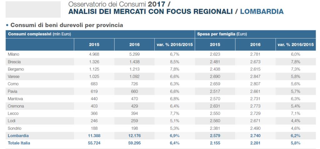 consumi beni durevoli - tabella Osservatorio Findomestic su 2016