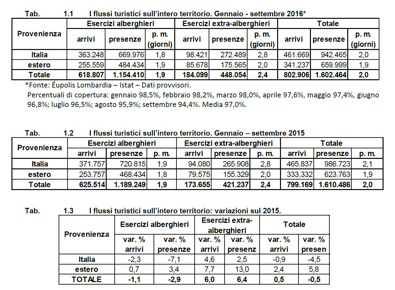 tabelle flussi turistici - bergamo - 2016 - gennaio settembre - osservatorio provincia bergamo