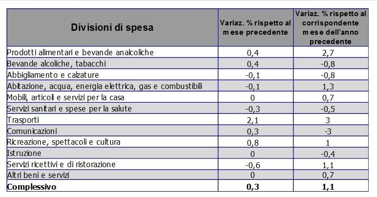 tabella indice prezzi consumo Bergamo - agosto 2017